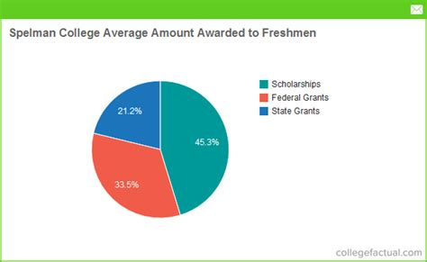 Grants For Room And Board by Financial Aid Options At Spelman College Grants Scholarships Loans