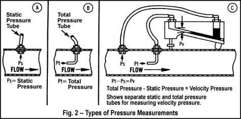pressure reading in a ducting air velocity measurement dwyer instruments