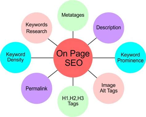 Types Of Seo Services by On Page Seo Optimization Techniques That Will Enhance Your