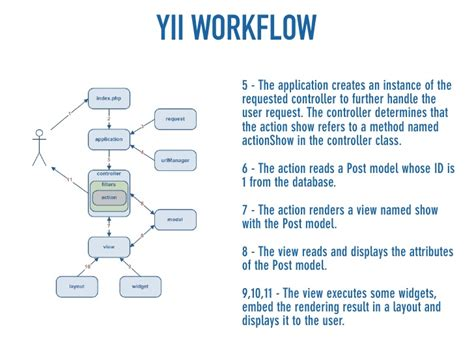 yii set layout path get things done with yii quickly build webapplications