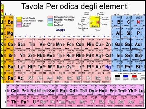 spiegazione della tavola periodica tavola periodica elementi pdf tavola periodica degli