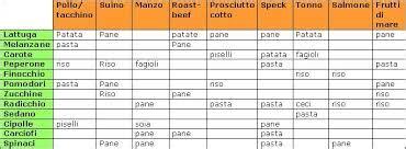 tabella alimentare delle calorie la tabella nutrizionale di food4life