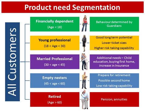 Customer Credit Analysis Template Importance Of Segmentation And How To Create One