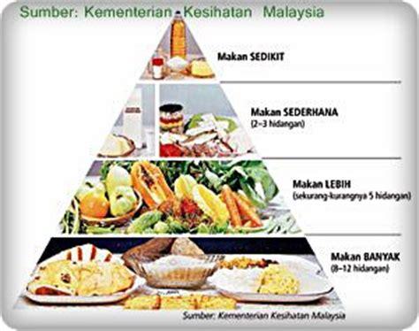 Makanan Program Diet makanan seimbang lessons tes teach