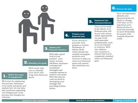 genesys financial planning recruitment planning process minikeyword