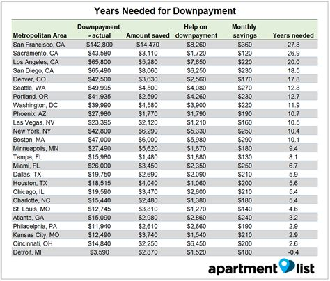 how much downpayment to buy a house average sf millennial must save until 2044 to buy a home curbed sf