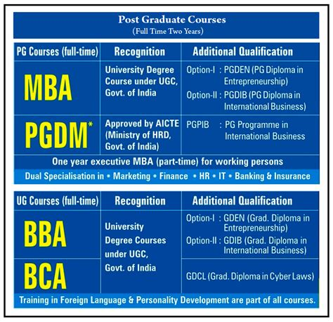 Certification Courses After Mba by What Is The Form Of Bba What Is Meant By It