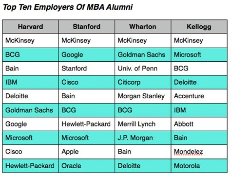 Kelllogg Mba Mckinsey by Where Kellogg Mbas Work What They Do