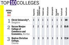 Top 10 Mba Colleges In Bangalore Ranking by Tops India Today Best Bba Colleges