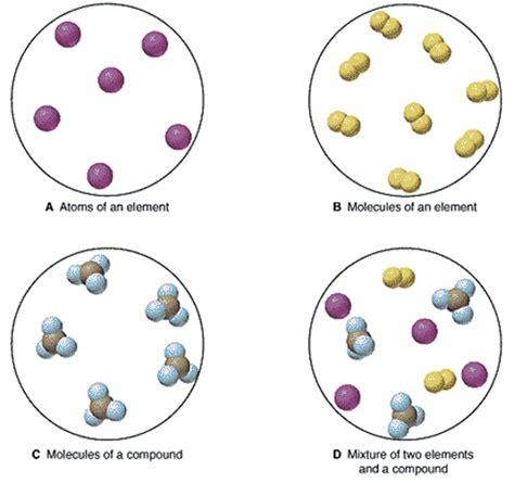 element matter composition of matter