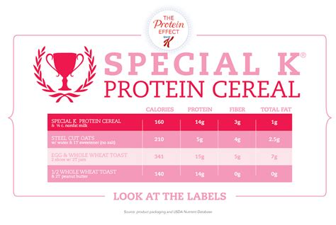 special k weight management help outsmart hunger with new special k 174 protein cereal