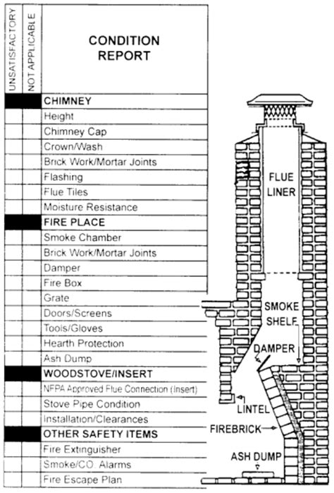 Chimney Inspection Form - all about chimneys masonry chimney services