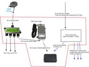 image gallery directv wiring diagram