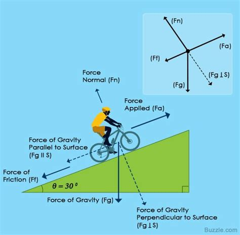 physics incline an easy guide to understand free diagrams in physics