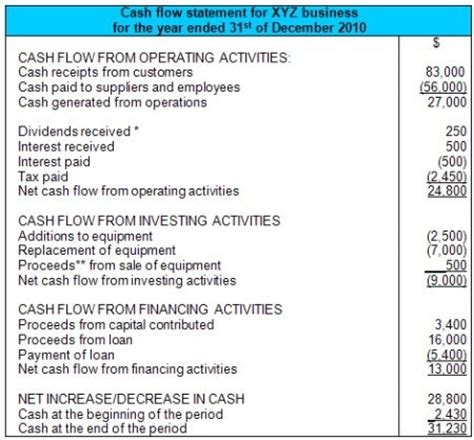 statement of cash flows now available in nz au and row xero blog