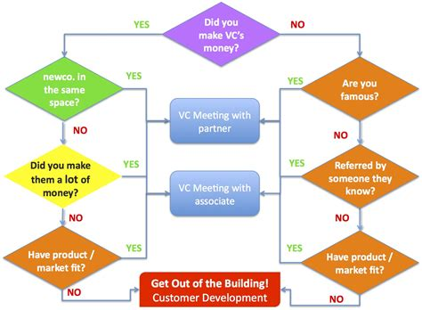 a flow chart how to get a vc meeting the flowchart steve blank