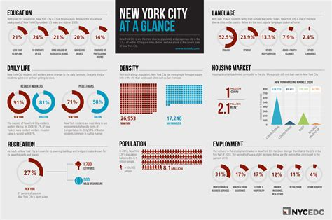 Columbia Mba Facts And Statistics by Top 11 City Infographics Infographics Graphs Net