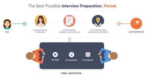 Preparation For Mba Interviews by Mba Preparation Gyanone