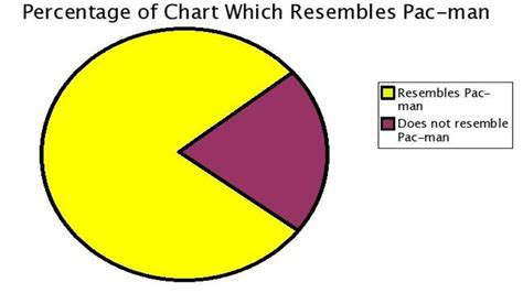 Meme Generator Pie Chart - meme generator pie chart 100 images blank pie chart