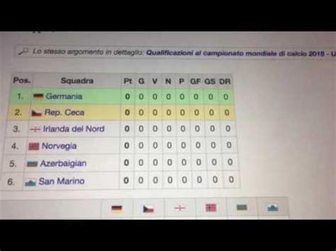 gironi qualificazioni mondiali 2018
