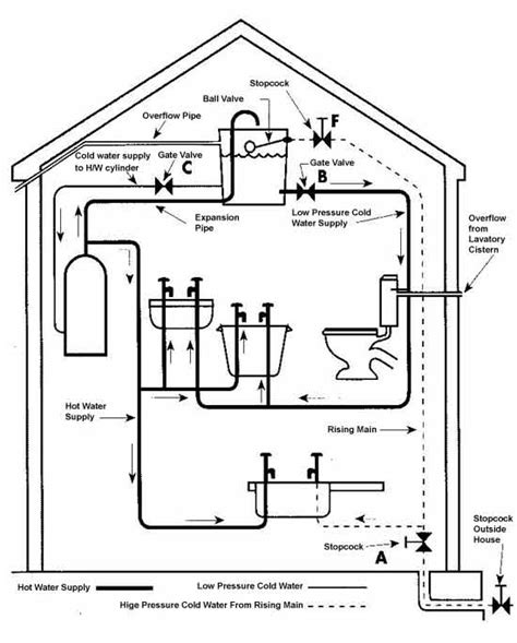 Domestic Plumbing Systems by Cold Water Systems Including Indirect Cold Water Systems
