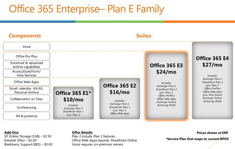 e plans what is office 365 messageops