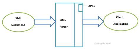 python tutorial javatpoint xml parsers javatpoint