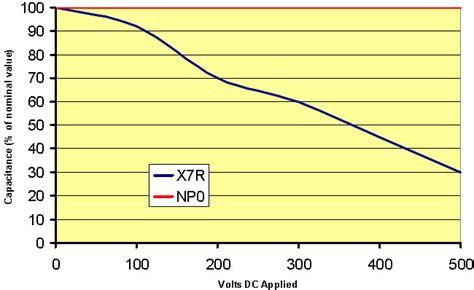 ceramic capacitor temperature coefficient x7r basics of ceramic chip capacitors