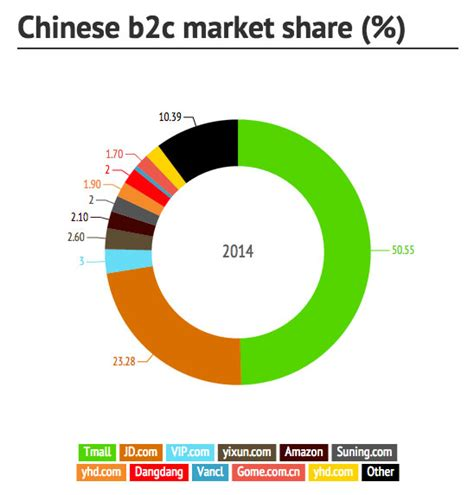 alibaba market top chinese e commerce websites b2b b2c c2c who wins