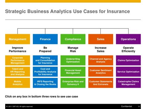 business analytics solutions from sap for the insurance