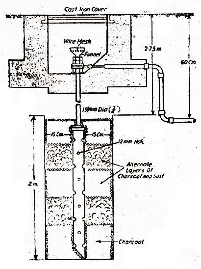 electrical topics different types of earthing intended