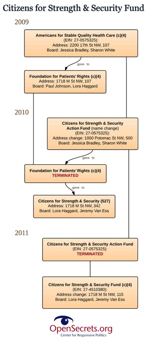 css flowchart shape shifting by liberal money groups seems meant to