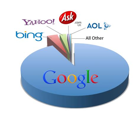 Search Engines Uk Search Engine Autos Post