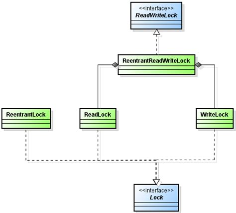 pattern java lock concurrency archives xavier padro s blog
