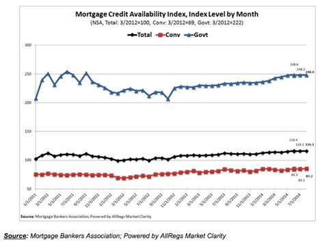 Mba Credit Availability Index by Mba Mortgage Credit Availability Unchanged In September