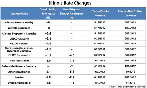 Allstate, GEICO Hiking Car Insurance Rates in Illinois