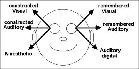eye pattern nlp eye movements and nlp indonesia nlp society