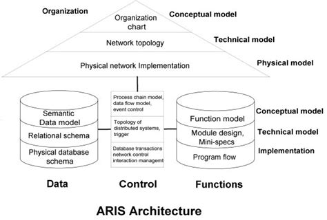 How To Design Software Architecture architecture of integrated information systems
