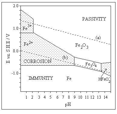 diagramme potentiel ph eau fer equilibrium potential versus ph pourbaix diagram for