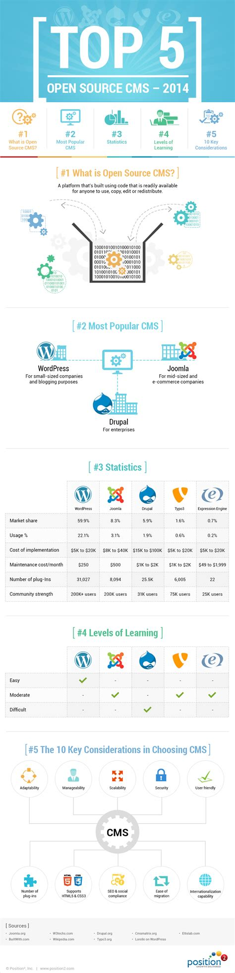 best cms 2014 top 5 open source cms of 2014 infographic