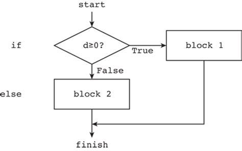 flowchart for fibonacci series using for loop flowchart of fibonacci series using for loop