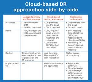 Disaster recovery in the cloud explained