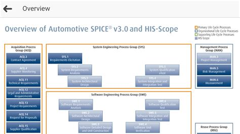 automotive systems engineering ii books automotive spice 174 v3 0 android apps on play