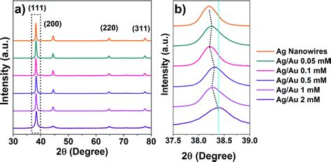 xrd pattern of au silver gold core shell nanowire monolayer on a qcm