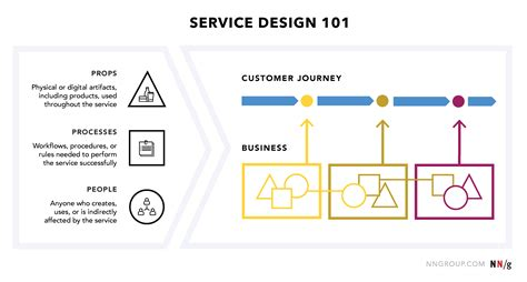 fungsi layout design group layout adalah service blueprint adalah images