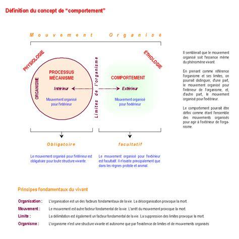 Otolaryngologist Description by File Definition Du Concept De Comportement 01 05 2006 V1 0 Png Wikimedia Commons