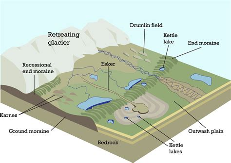 continental glacier diagram rgreenbergscience weathering erosion and deposition