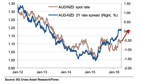 currency aud exchange rate pound to aud graph