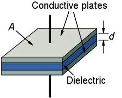parallel plate capacitor physics capacitors and dielectrics boundless physics