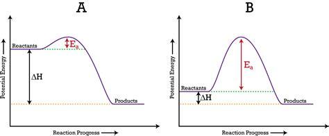 activation energy diagram potential energy diagrams ck 12 foundation